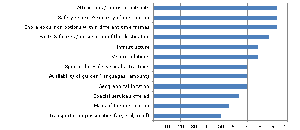 Destination information required by cruise lines, 2012, in %