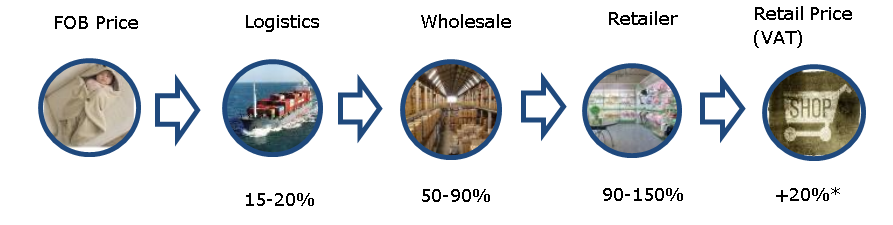 Indicative price markups