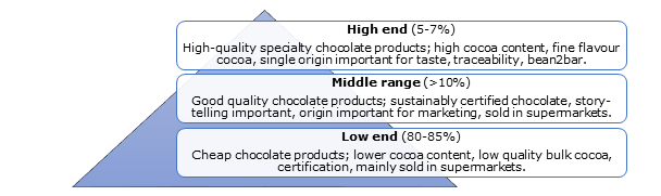 Segmentation of the chocolate market