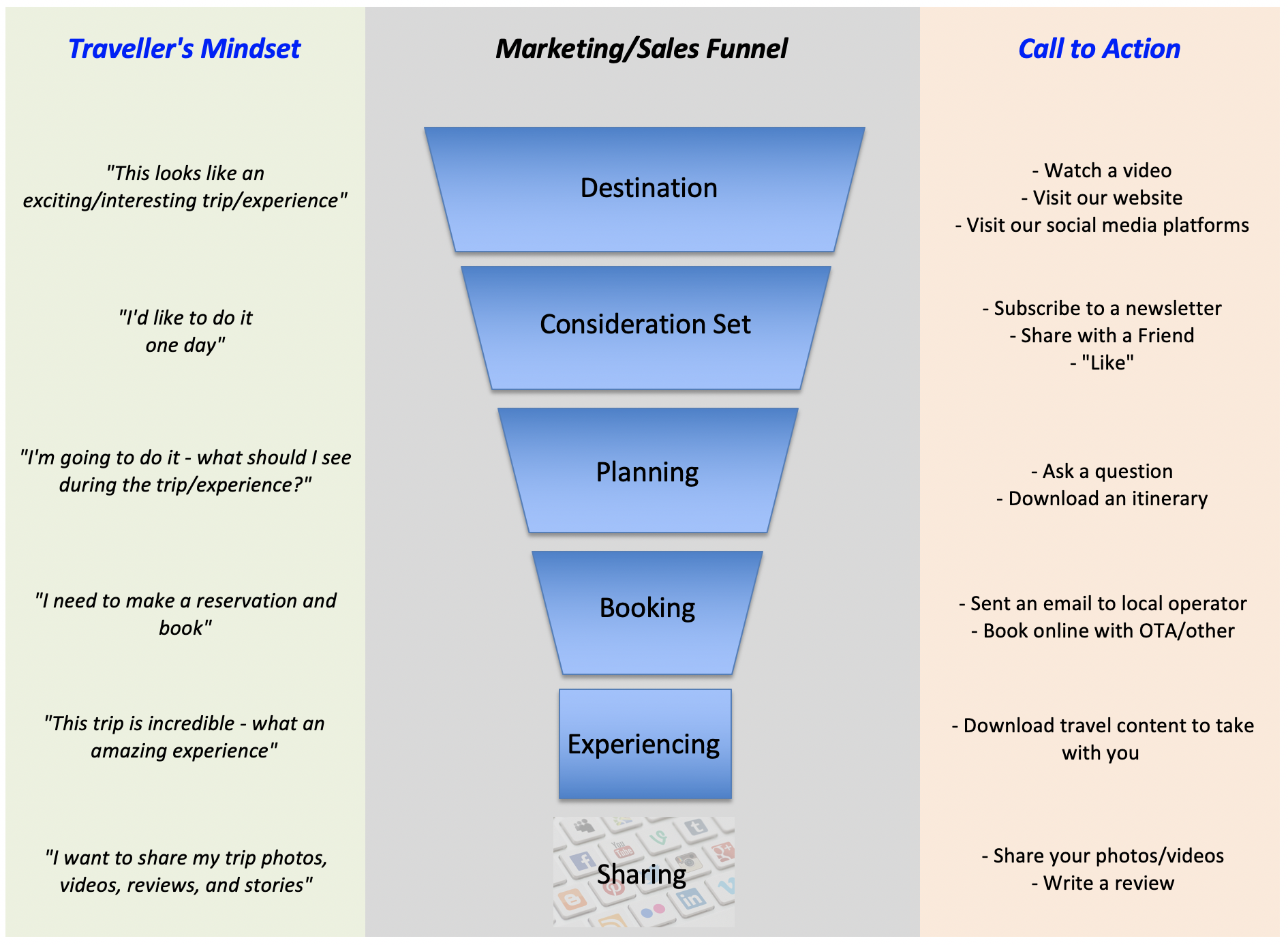 The Process through the Marketing/Sales Funnel