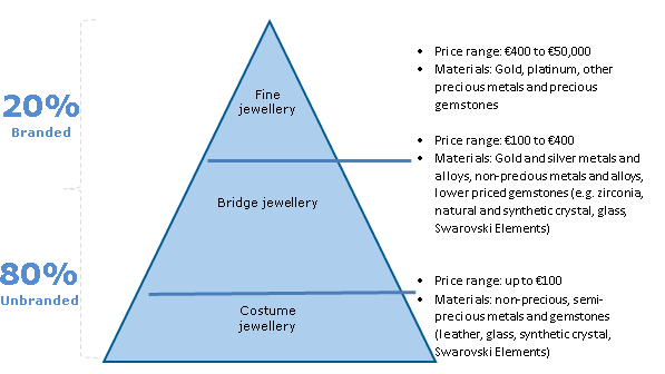 Figure 1 Jewellery segmentation and indicative prices