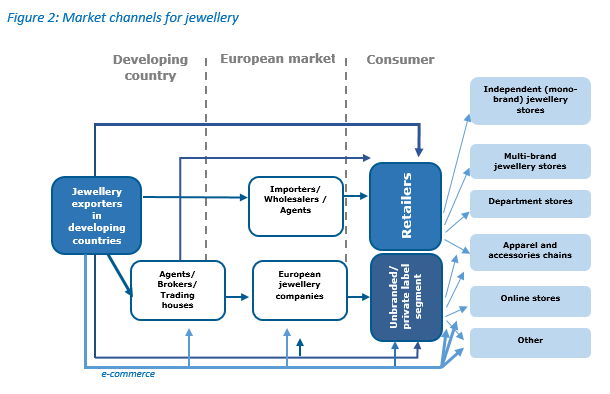 Figure 2 Market channels for jewellery