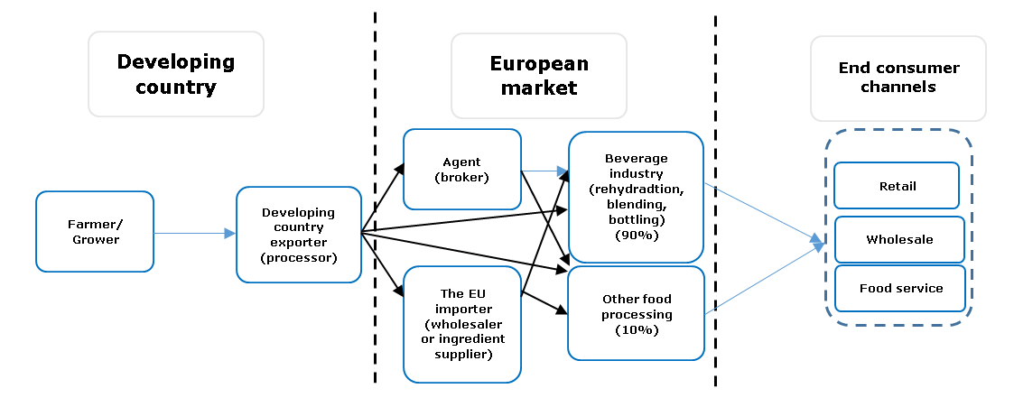 Exporting fruit juices to Europe | CBI - Centre for the