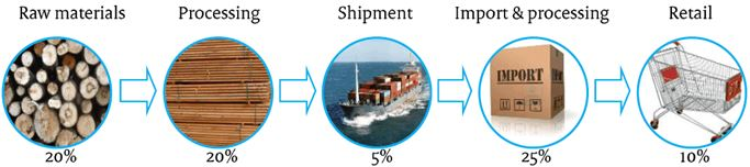 figure_10_price_breakdown_of_imported_wood_products_to_the_eu.jpg