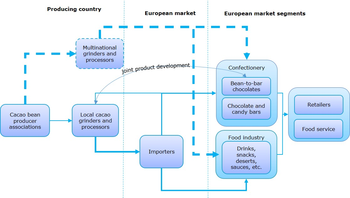 Exporting semi-finished cocoa products to Europe | CBI