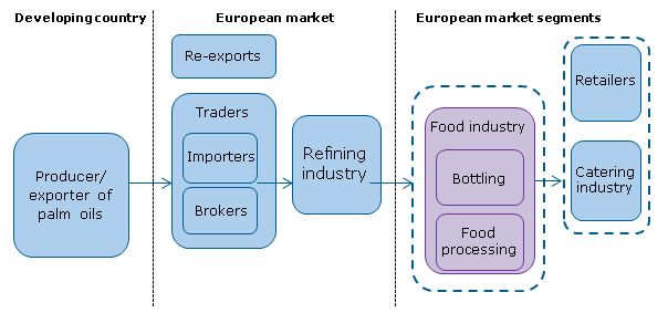 Exporting palm oil to Europe | CBI - Centre for the