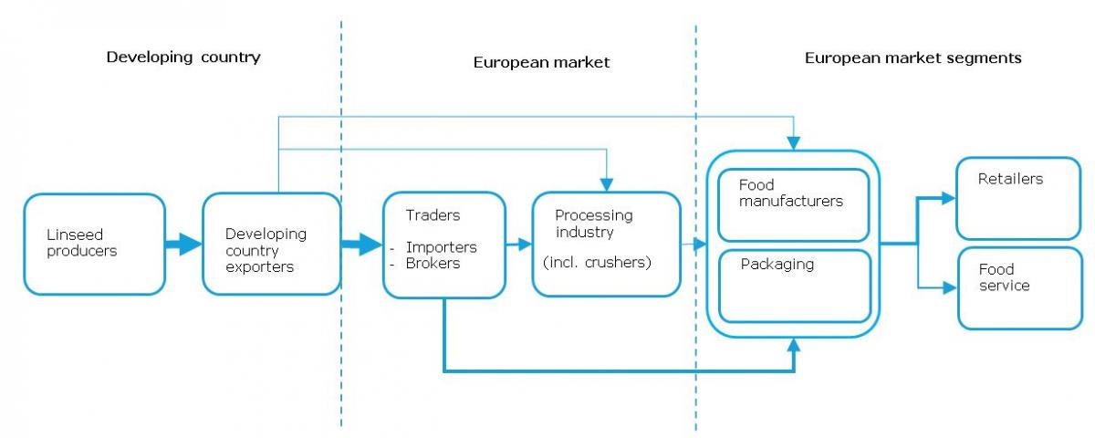 Central european bakery products market productions