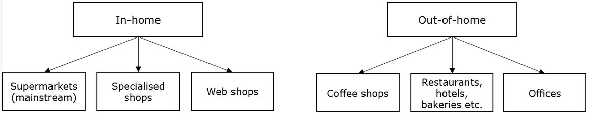 figuur_6_coffee_sector_segmentation.jpg
