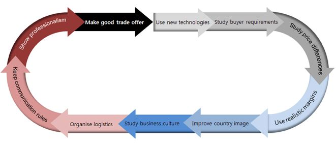 10 tips for doing business with European timber buyers | CBI