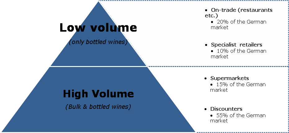 Exporting Wine to Germany | CBI - Centre for the Promotion