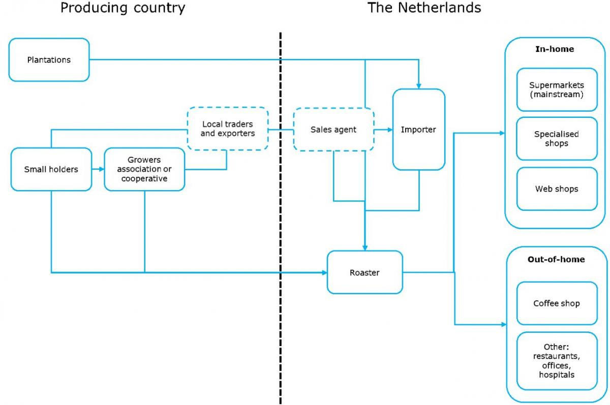 Exporting coffee to the Netherlands | CBI - Centre for the Promotion