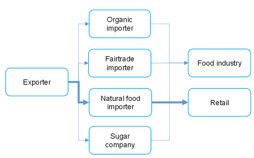 Exporting raw cane sugar to Europe? | CBI - Centre for the
