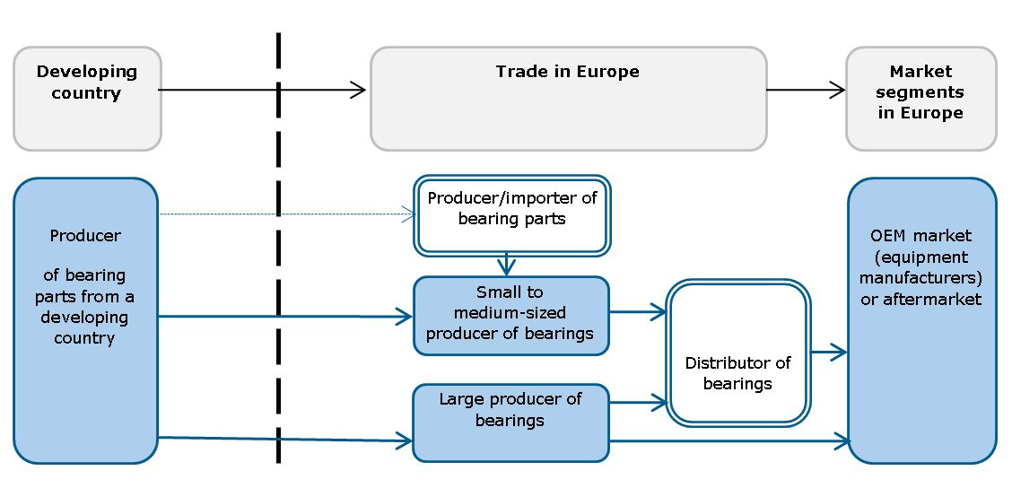 pfs_bearing_components_in_europe_2016_-_figure_5_1.jpg