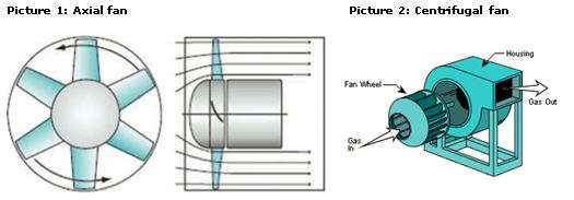 Exporting Axial And Centrifugal Fans To Europe Cbi