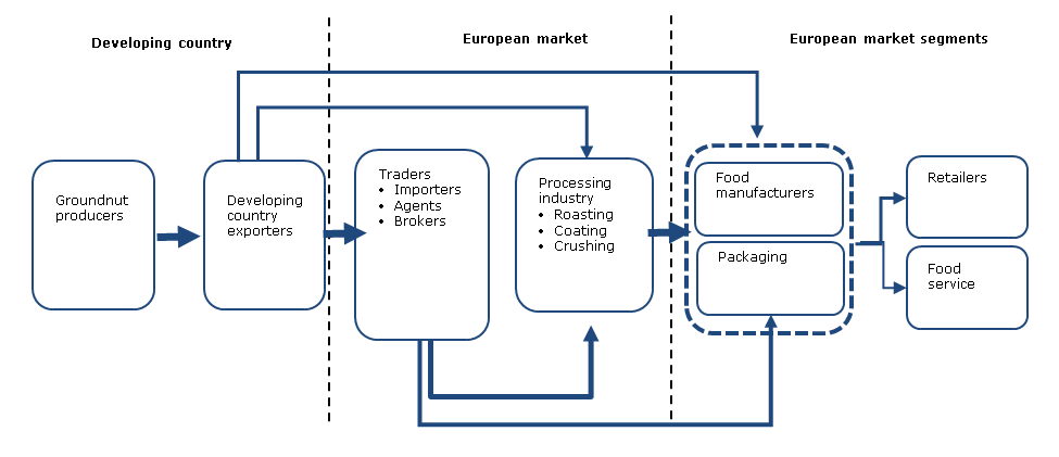 trade_channels_for_groundnuts_in_europe.png