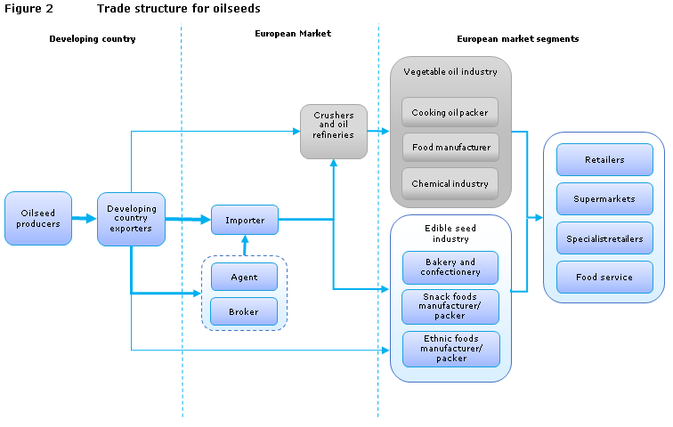 Figure 2 Trade structure for oilseeds