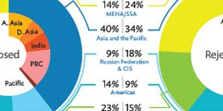 Access to trade finance pie charts